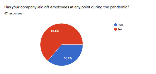 Has your company laid off employees?