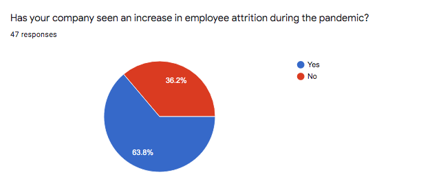 Has your company seen an increase in employee attrition?
